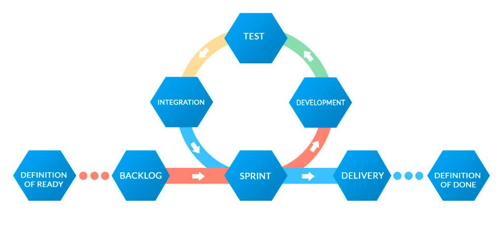 Agile Model Graphic