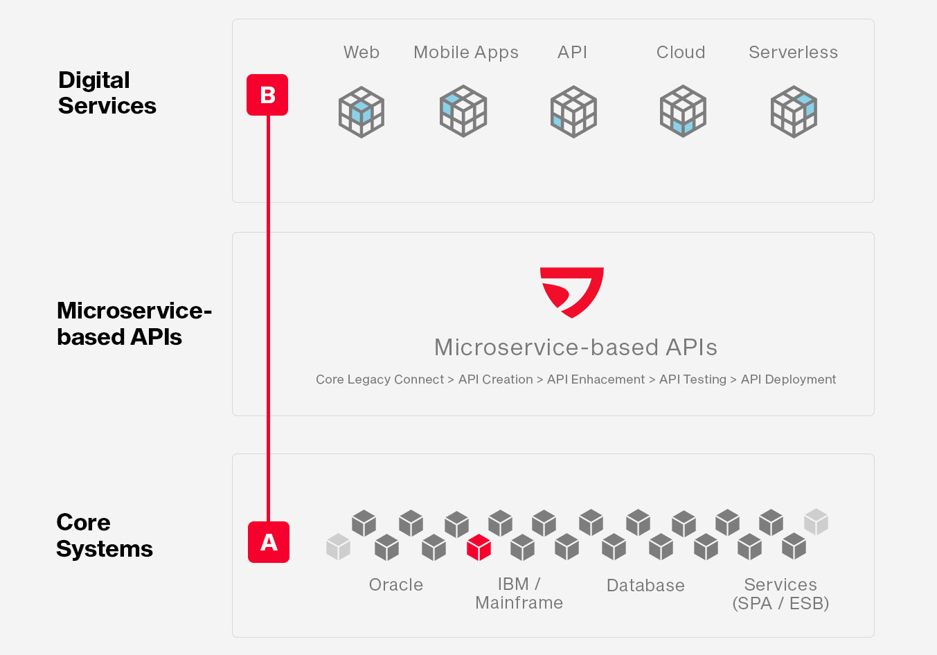 This is a simple map of how your Core System will evolve to a Digital Service.