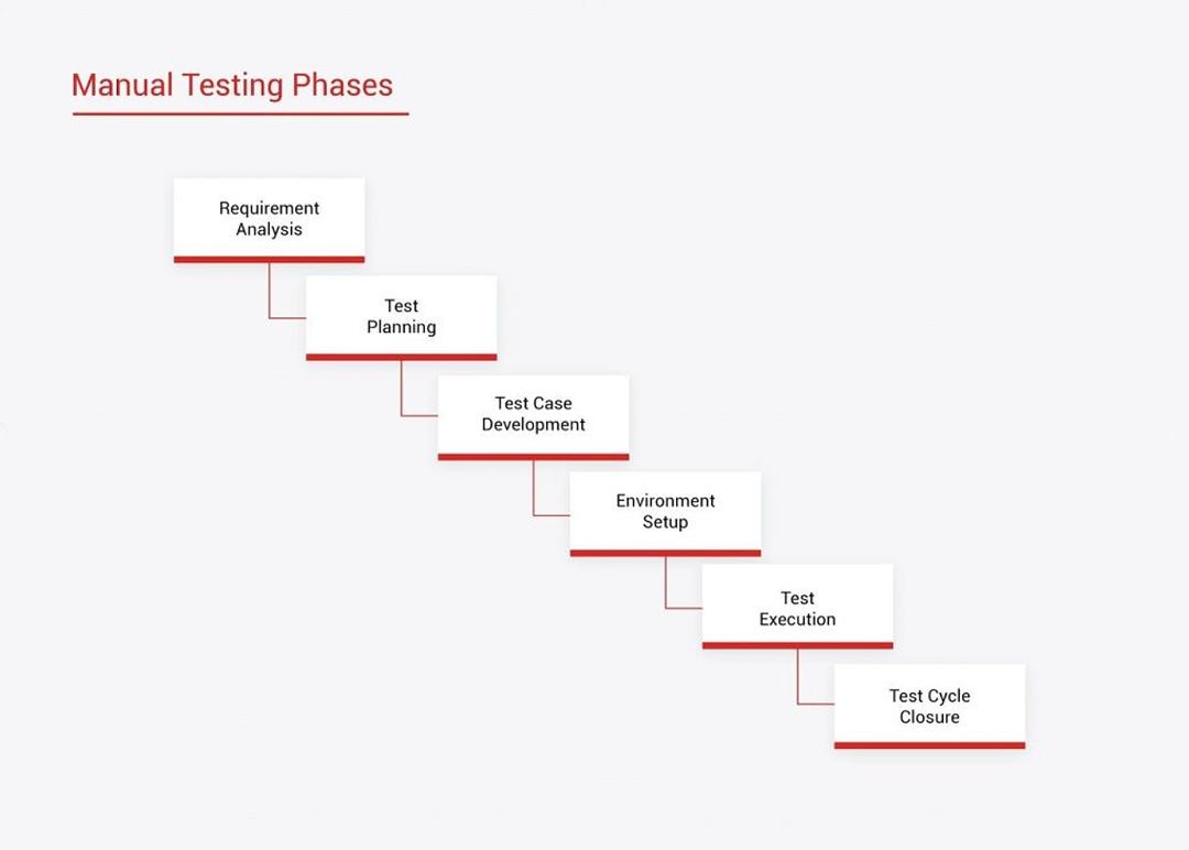 Testing Phase Advancio